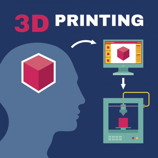 graphic with text reading 3D printing with image of a computer and 3D printer