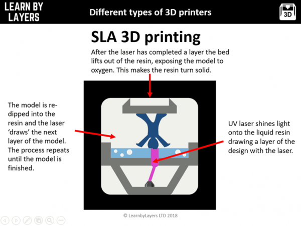 image showing how SLA 3D printers work