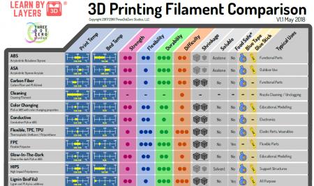 Free filament comparison guide