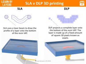 SLA v DLP 3D printing graphics